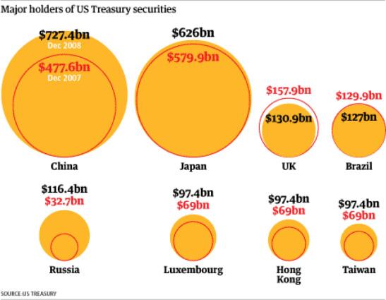 13.03.09.US.treasury.bonds