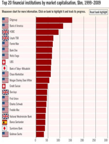 Top 20 Financial Institutions 1999